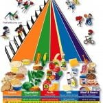 My Beef with the Food Pyramid
