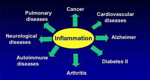 Inflammation: Why is it Bad?